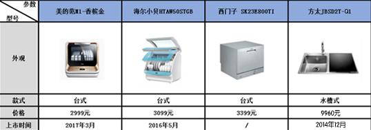 各品牌洗碗机外观及价格