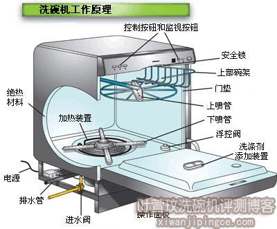 洗碗机工作原理