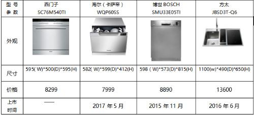 各洗碗机品牌对比