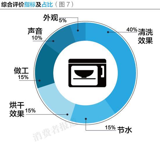 洗碗机综合评价指标及占比