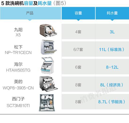5款洗碗机容量及耗水量