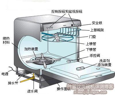 洗碗机内部构造